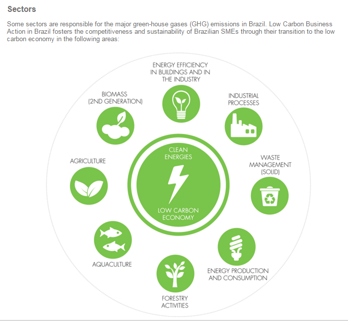 low carbon sectors