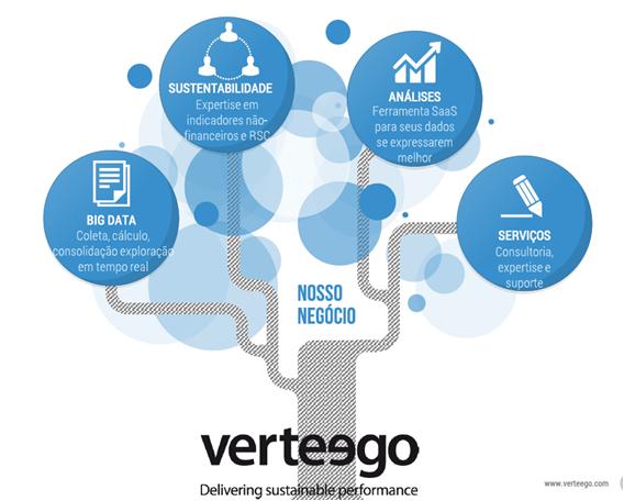 Verteego –   Reportings de Responsabilidade Social eCorporativa